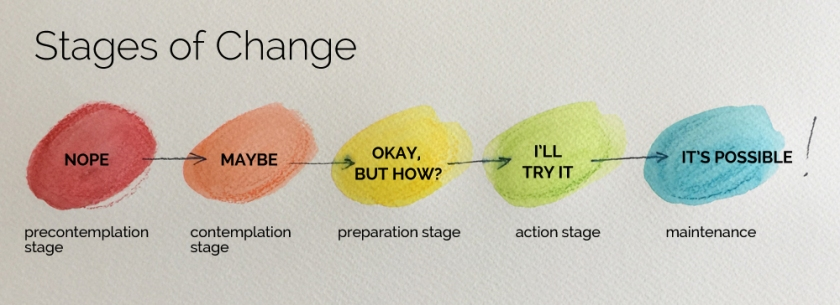 stages-of-change2